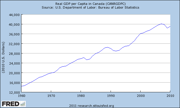 Inflation adjusted GDP Per Capita In Canada since 1960